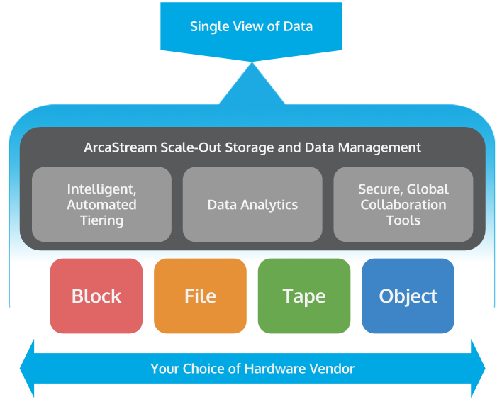 ArcaStream<br /> Storage